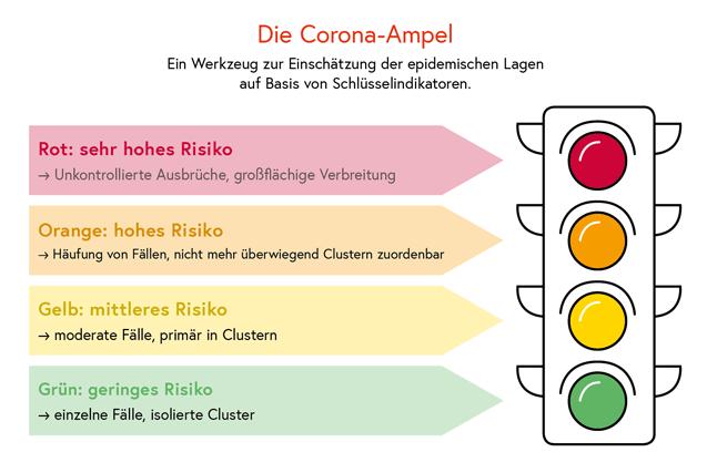 Corona Ampel